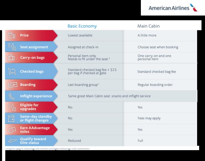 basic economy american