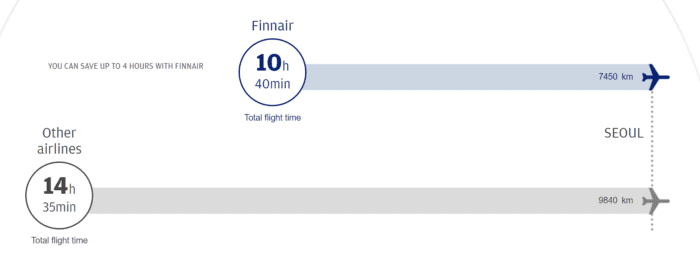 Finnair the most direct route to Asia