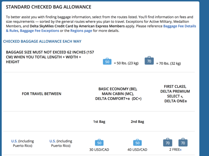 Delta Is Next In Us Airlines Raising Checked Bag Fees