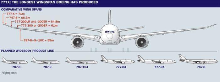 What Airlines Have Ordered The Boeing 777X?