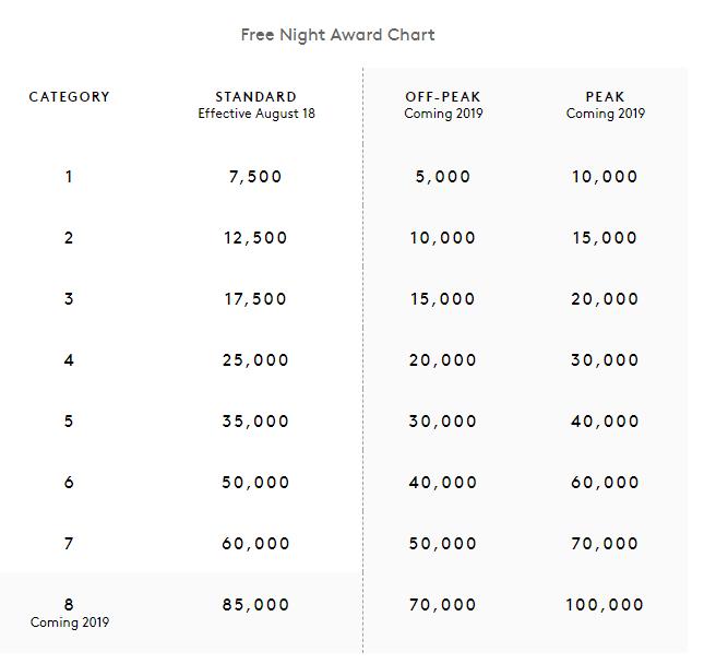Marriott award charts