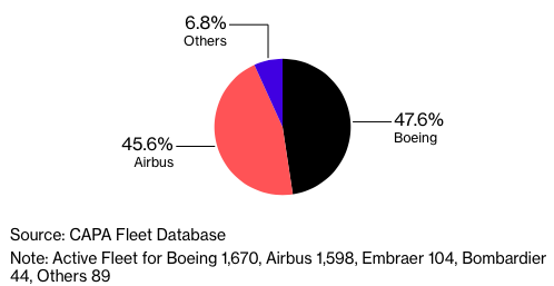 Boeing Shares Plunge As Airbus Tries To Poach Major Chinese Airlines