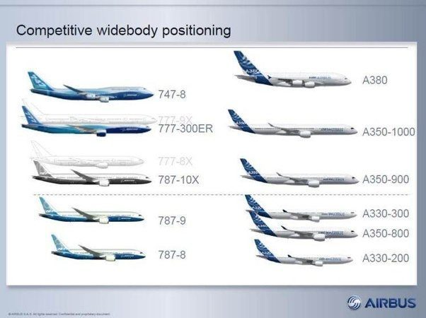 Boeing 777x vs Airbus A350 - What Plane Is Best? - Simple Flying