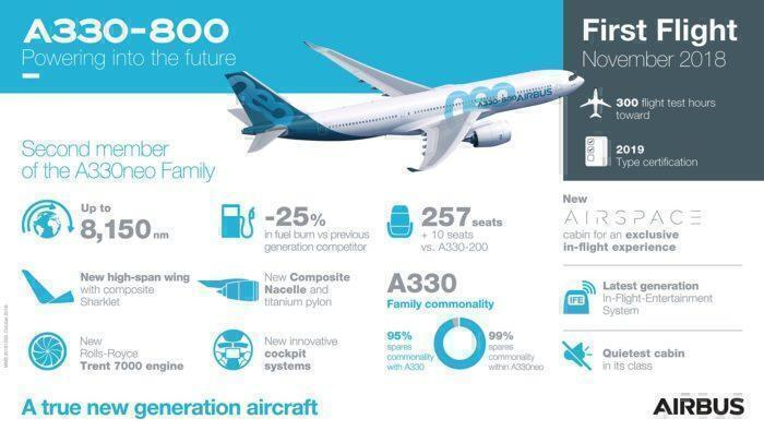 A330-800 certification