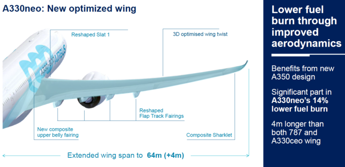 Why The Airbus A330neo Is Changing Commercial Aviation