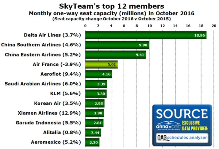 Skyteam members by capacity