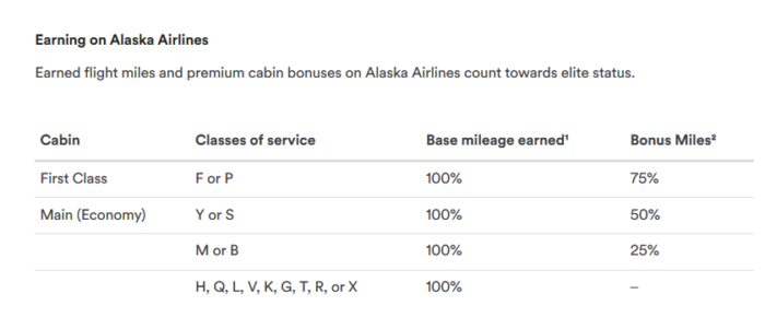 Alaska Airlines mileage earning