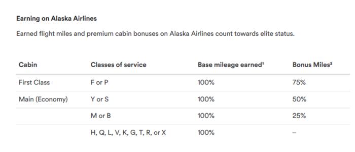 Alaska Airlines mileage earning
