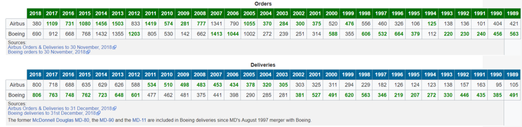 boeing vs airbus orders and deliveries