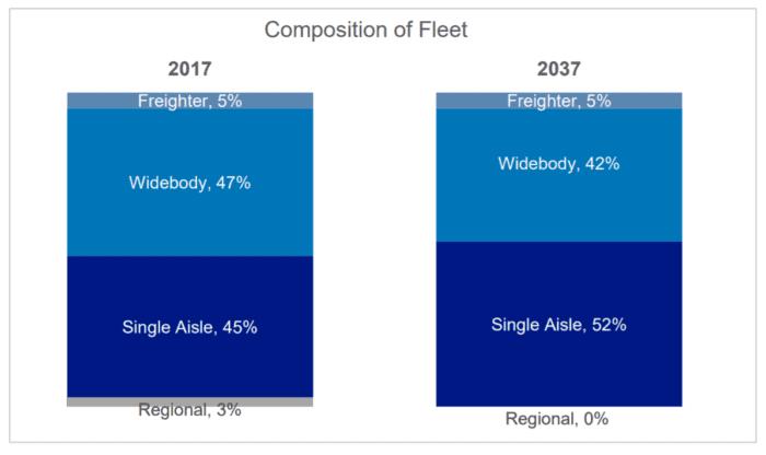 Composition of fleet