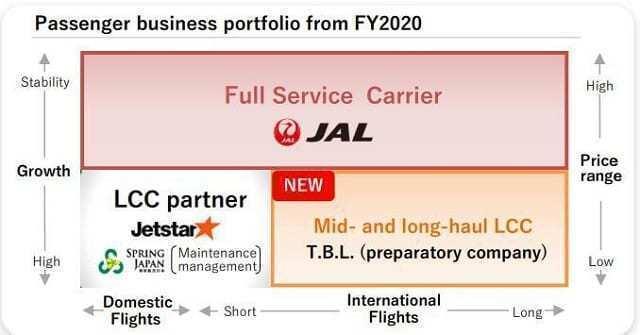 JAL business portfolio