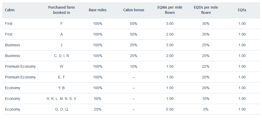 Mileage earning with BA