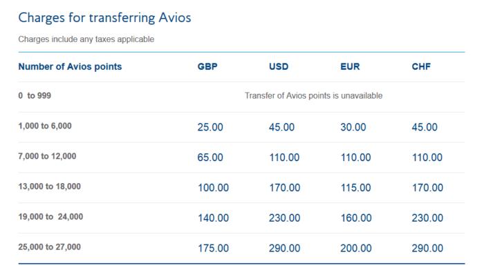 Transfering Avios with Executive Club