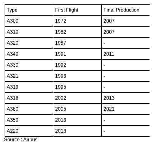 50 Years of Airbus – A Reflection