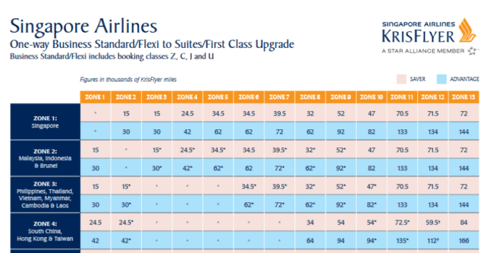 KrisFlyer upgrade rates