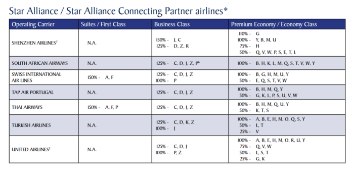 Mileage earning with Star Alliance partners