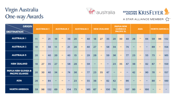 Award rates for Virgin Australia