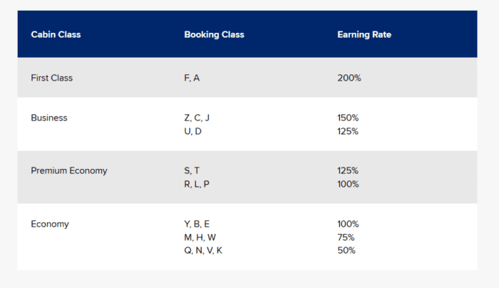 Singapore Airlines Elite Miles earning
