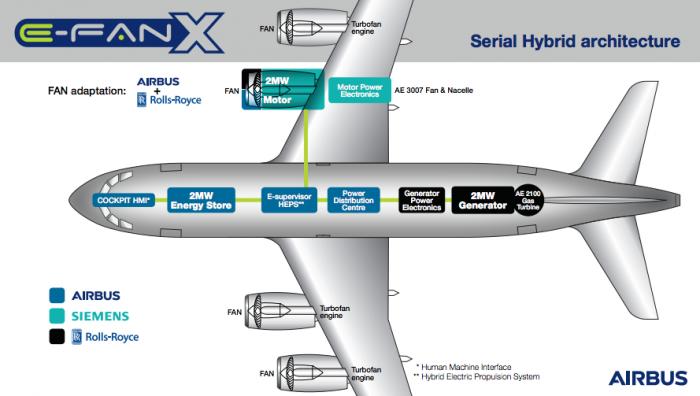 Airbus E Fan X plans