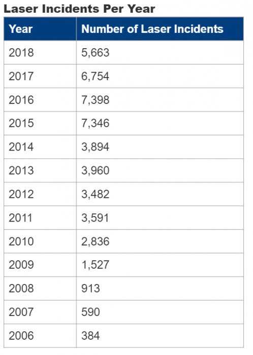 FAA laser incidents per year