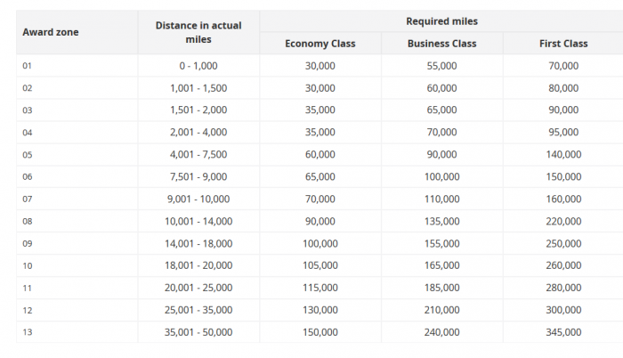 Miles required for Oneworld award