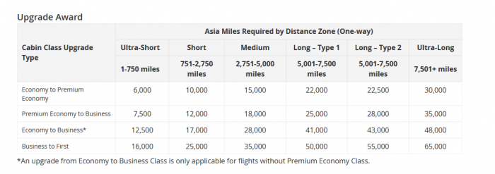 Upgrade table for Asia Miles