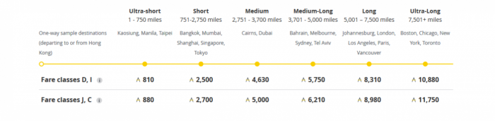 Asia miles earning