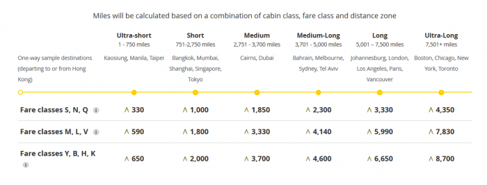 Earning Asia Miles