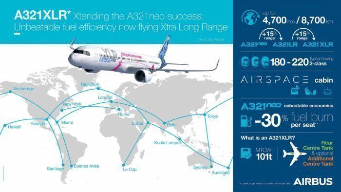 Airbus A321XLR range.