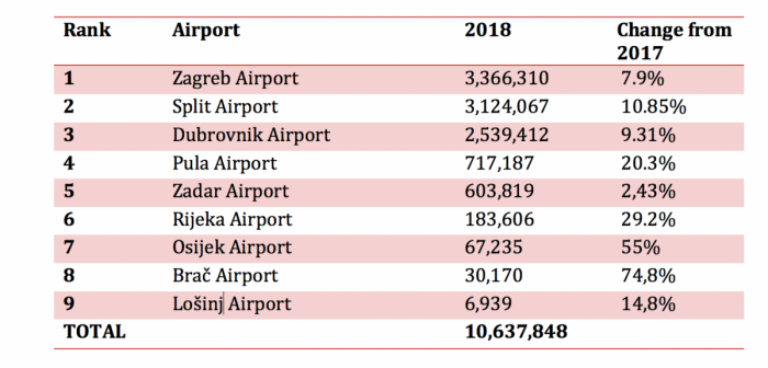 Croatian airports