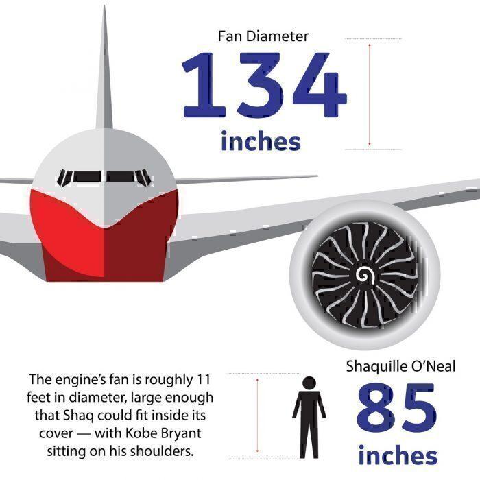 GE9X engine size