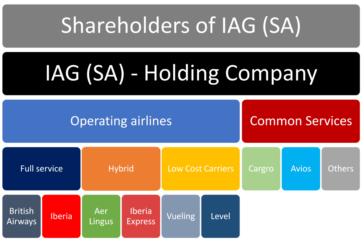 IAG Brand structure
