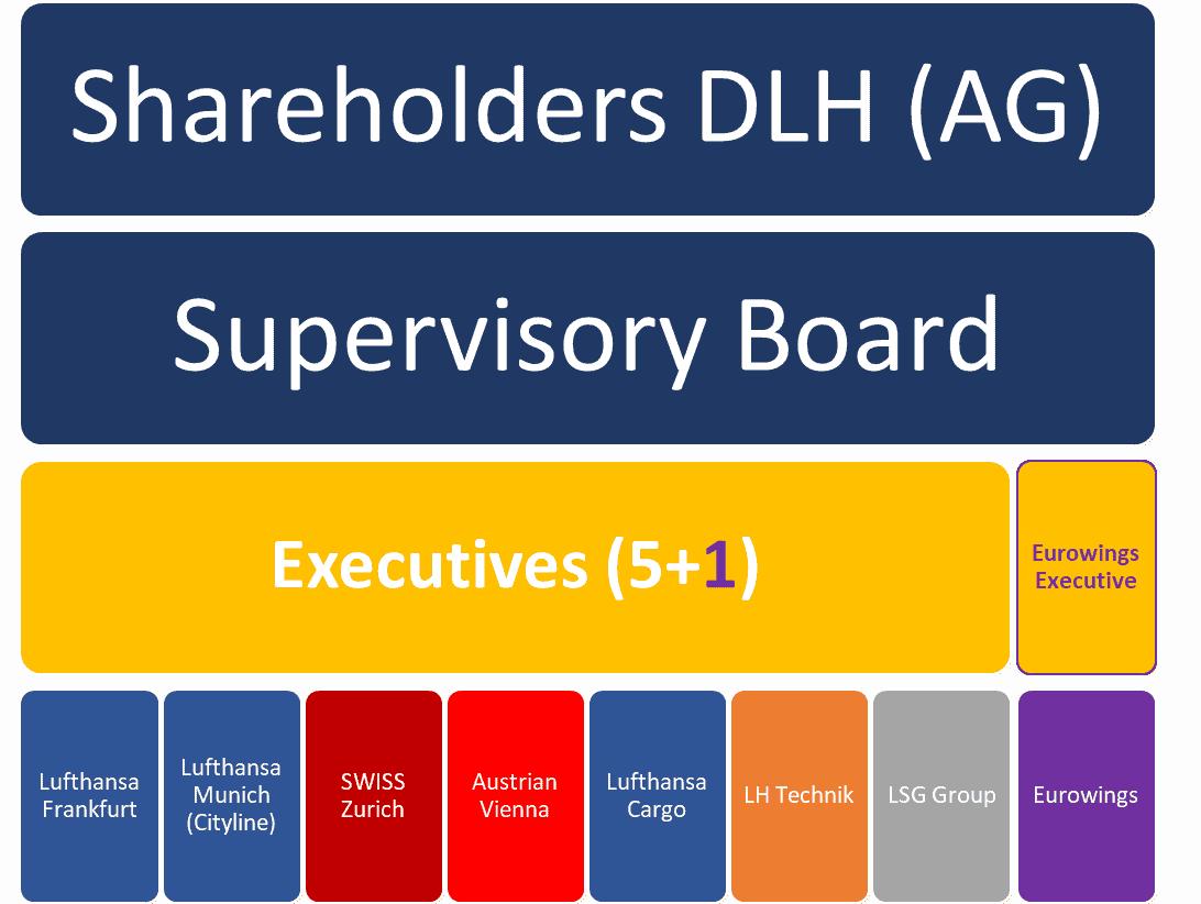 LH group model
