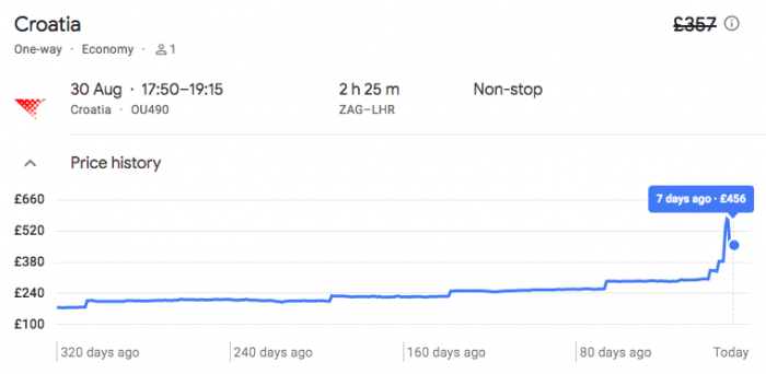 google flights tracked