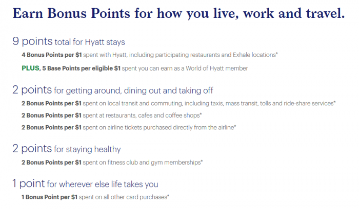Earning rates with World of Hyatt card