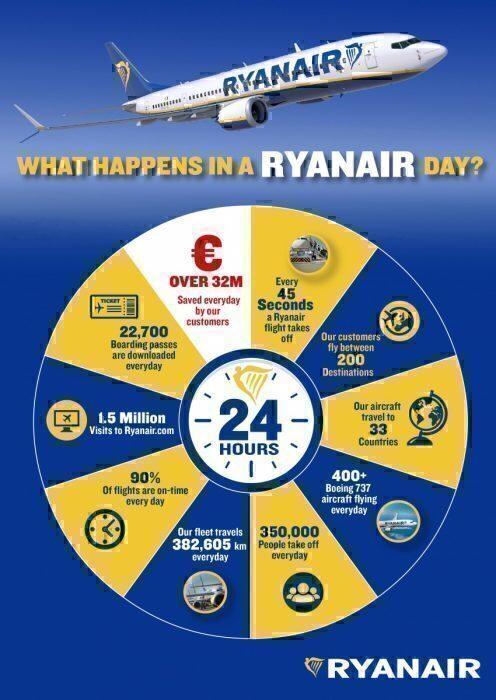 How UK And Ireland Pilot Strikes Will Affect Ryanair