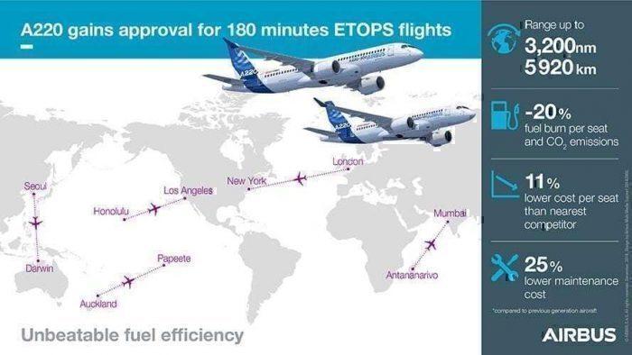 ETOPS-A220