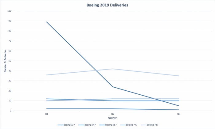 Boeing, 737 deliveries, Q3