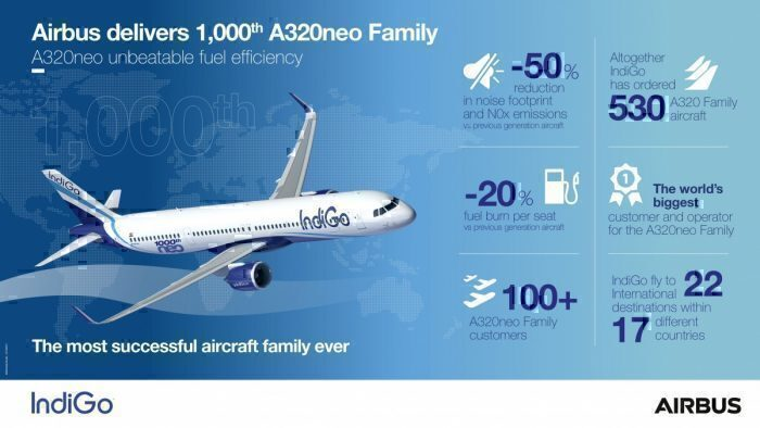 IndiGo places mammoth order for 300 A320neo family aircraft