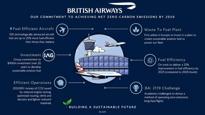 British Airways, Carbon Emissions, Carbon Offsetting