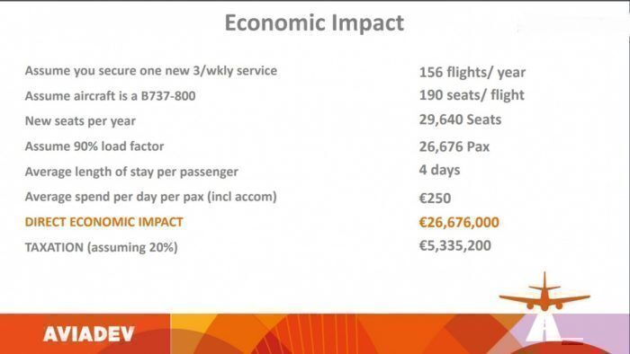 Economic impact of a new route