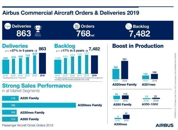 Airbus Orders and Deliveries 2019