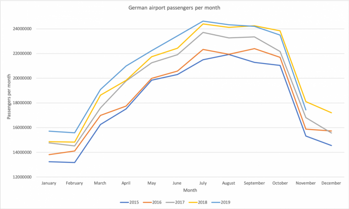 Germany, Flight Shame, Passenger Numbers