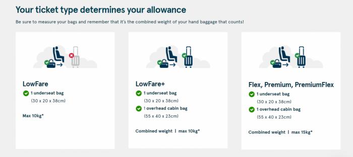 Norwegian luggage allowances