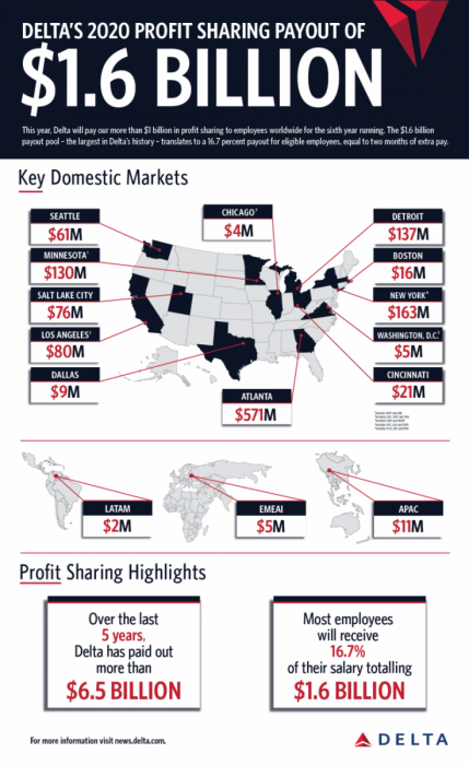 Delta $1.6 billion payout infographic