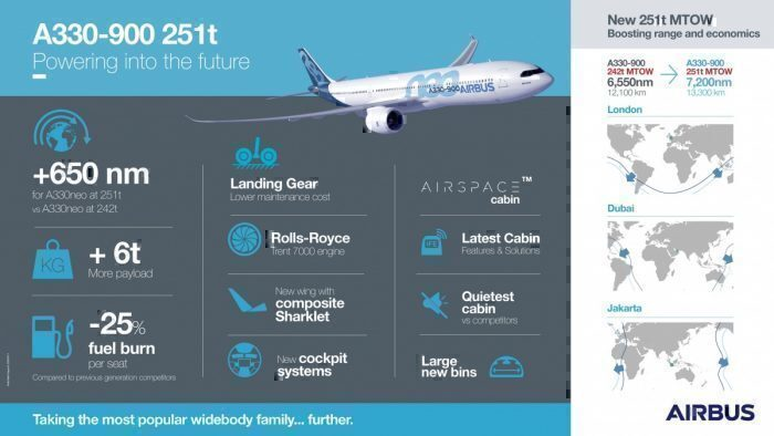 A330neoinfographic