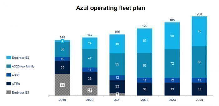 Azul five year fleet plan