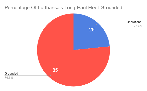 Lufthansa, Long Haul, Grounded