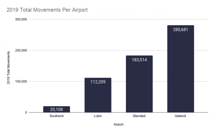 Luton Airport, Busiest Airport, Gatwick Airport