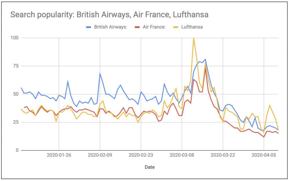 Google Trends: Searches For United, Delta, American Down 50%